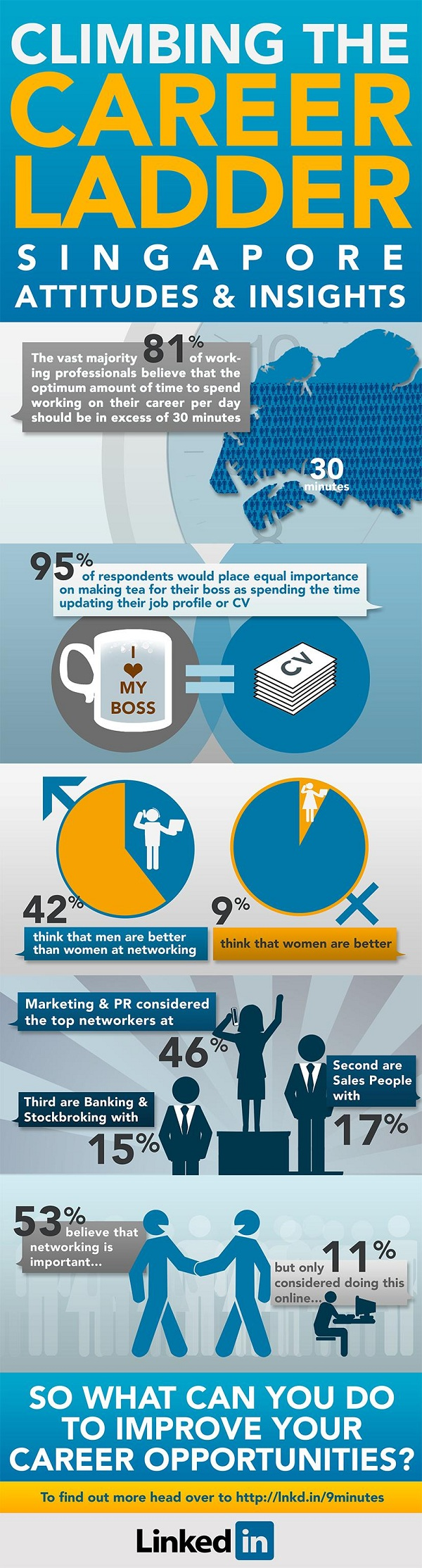 Infographic - LinkedIn 9 Minutes