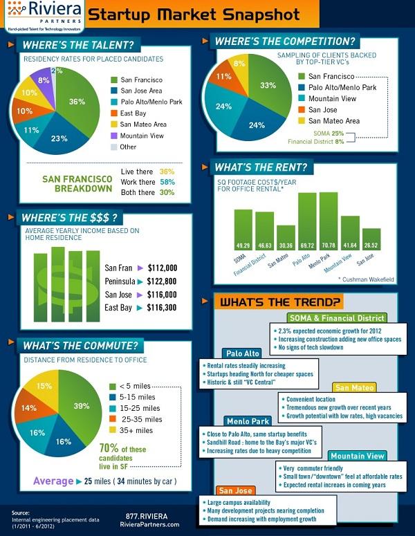 Startup-Market-Snapshot