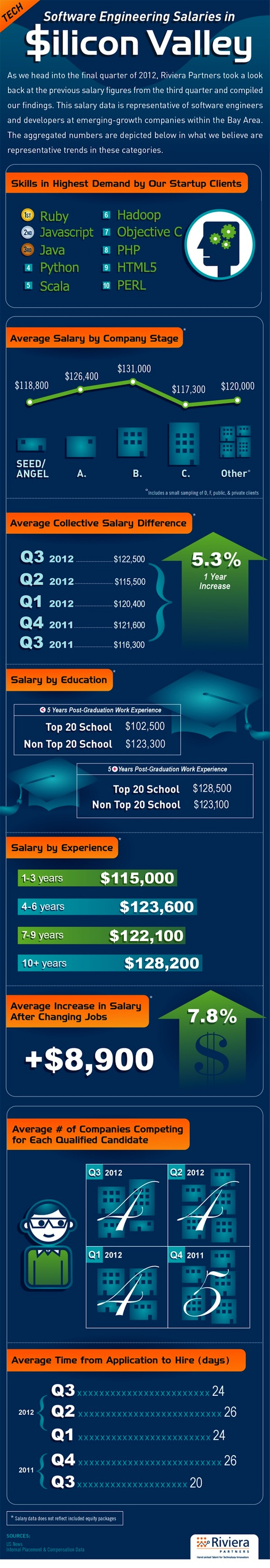 [Infographic] 2012 Q3: Software Engineering Salaries in ...