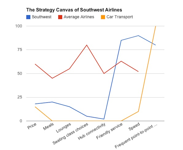 southwest airlines a strategy perspective Blue ocean strategy in practice  kim pointed out how amazon has shifted from an online retailer to a digital platform that sells practically anything.