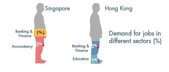 Asia hkers singaporeans eye higher salaries jobsdb young upstarts but stopboris Image collections