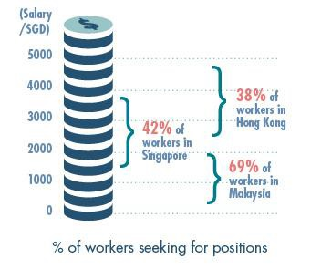 Asia hkers singaporeans eye higher salaries jobsdb young upstarts according stopboris Choice Image