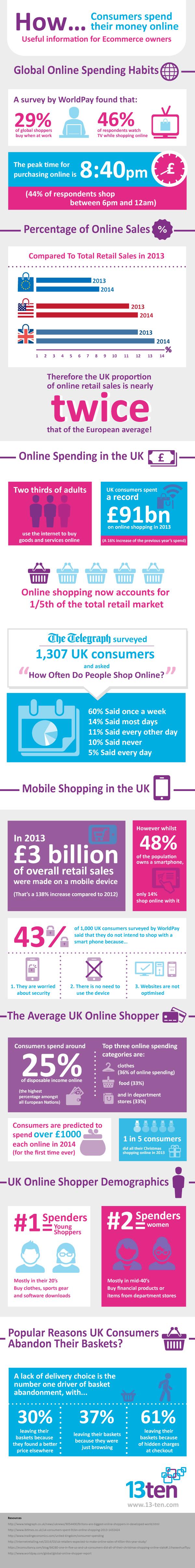 Online-Consumer-Spending-Infographic-V3