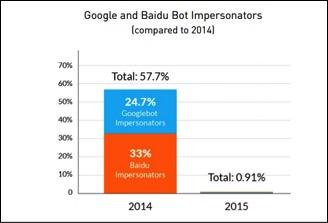 Google Baidu bots