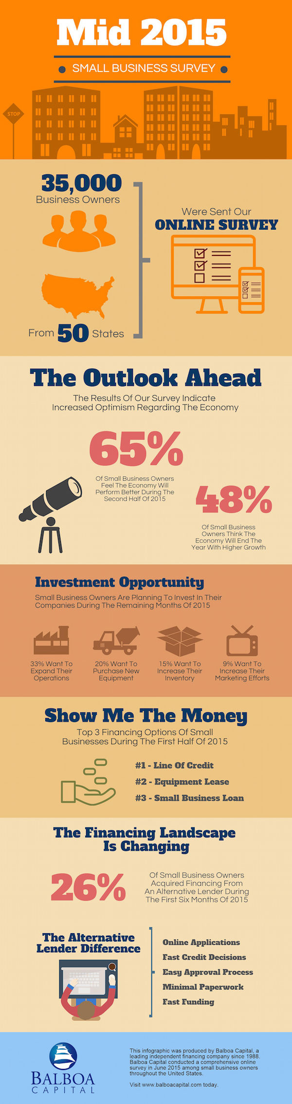 business survey infographic