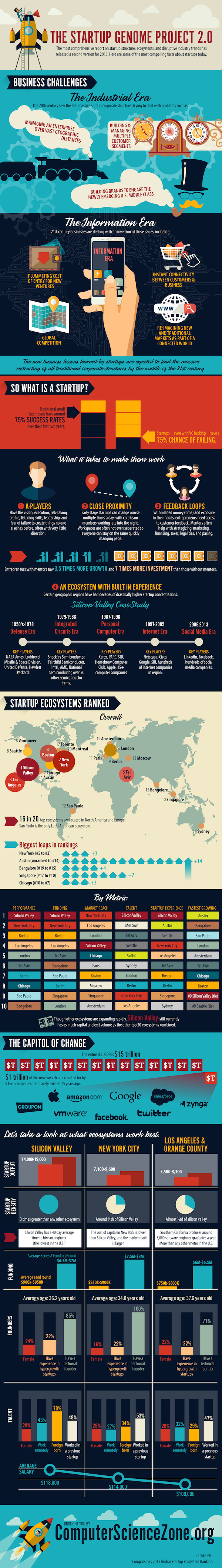 Startup-Genome 2.0 infographic
