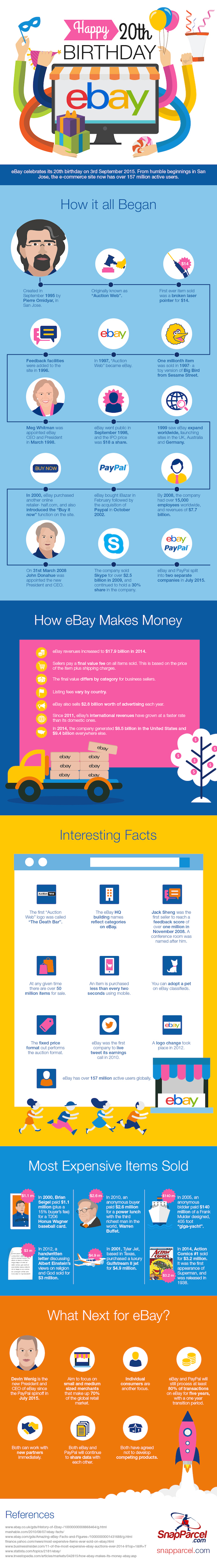eBay-20th-Birthday-Infographic