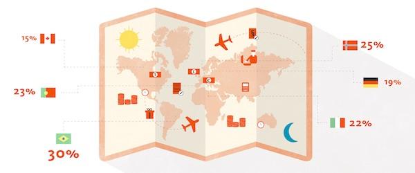 international trade global