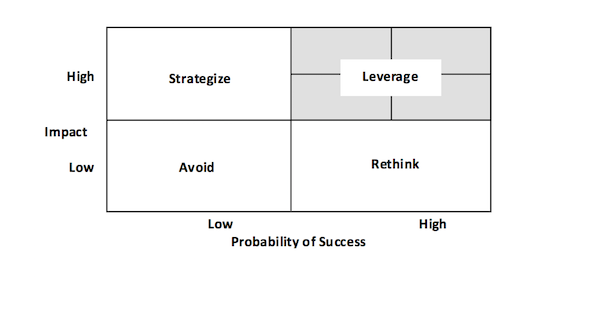 prioritization grid