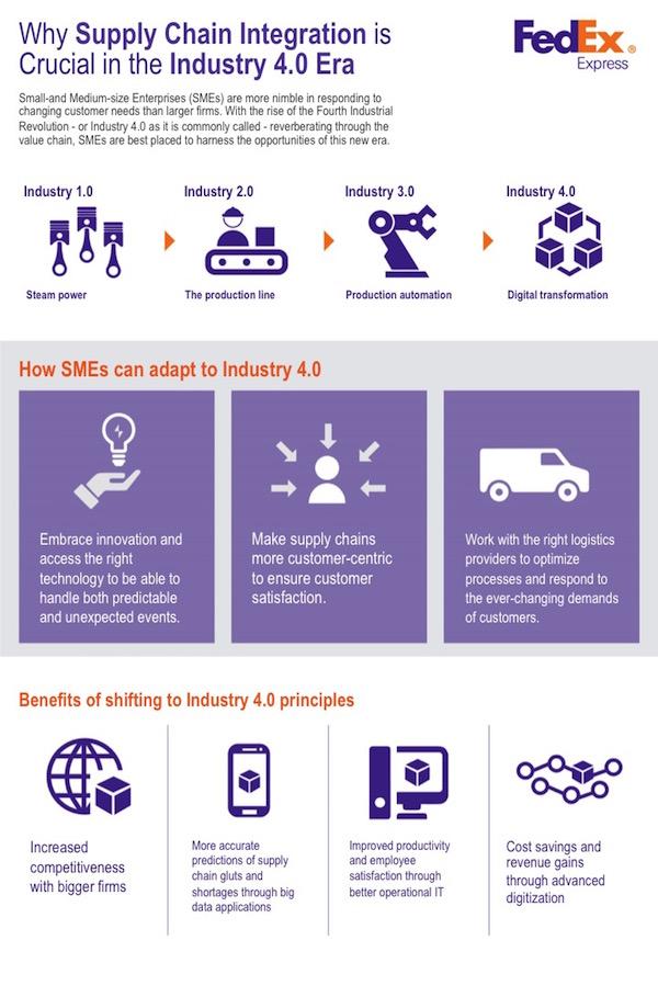 fedex infographic