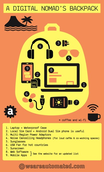 digital nomad's backpack