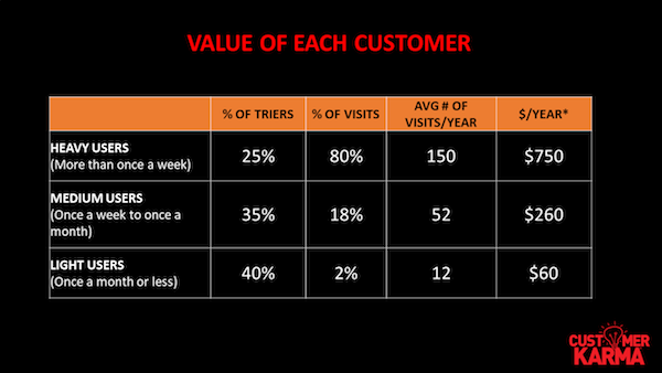 arjun sen Value Of Each Customer