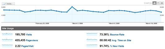 Google Analytic's dashboard
