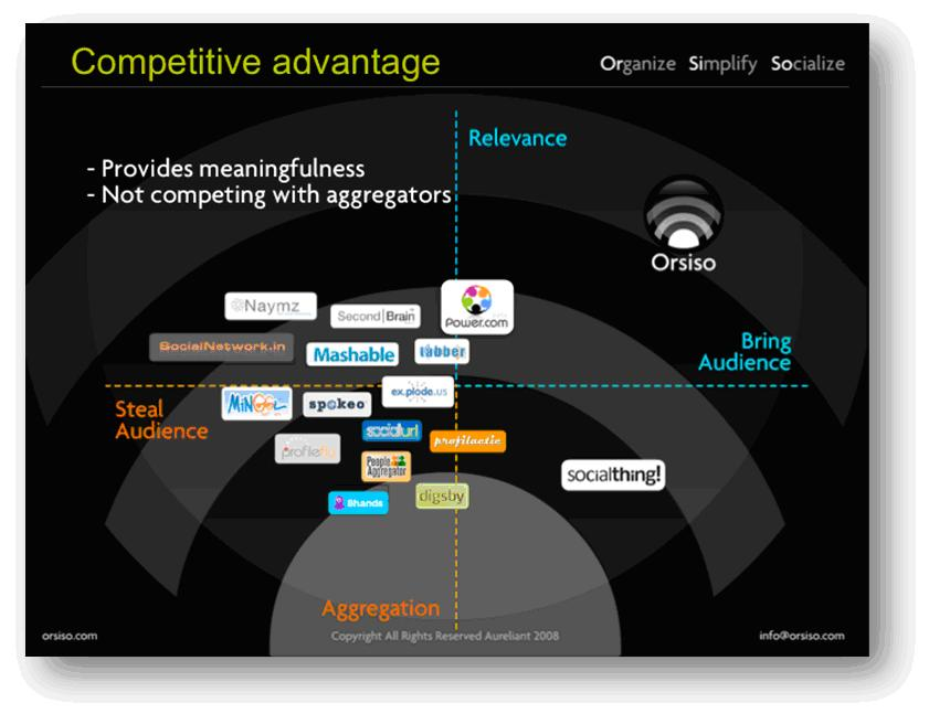 OrSiSo's competitive landscape - How does it compare?
