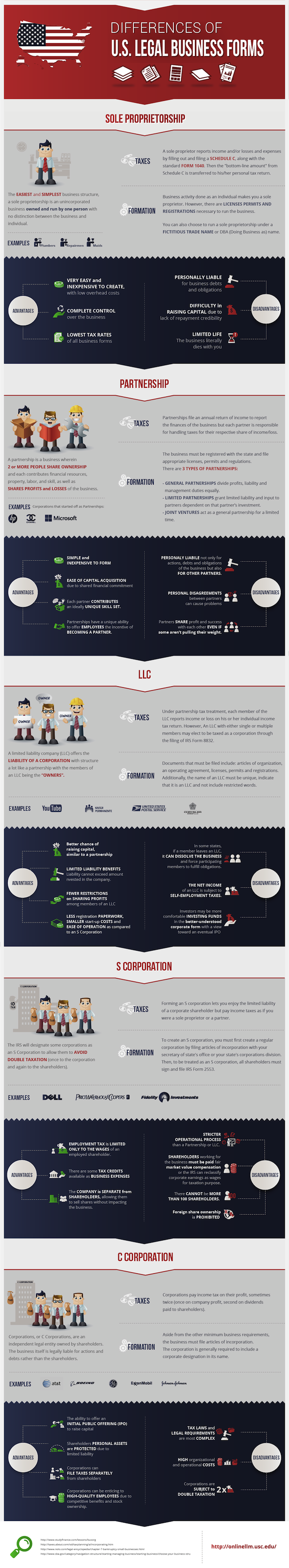 differences of us legal business forms