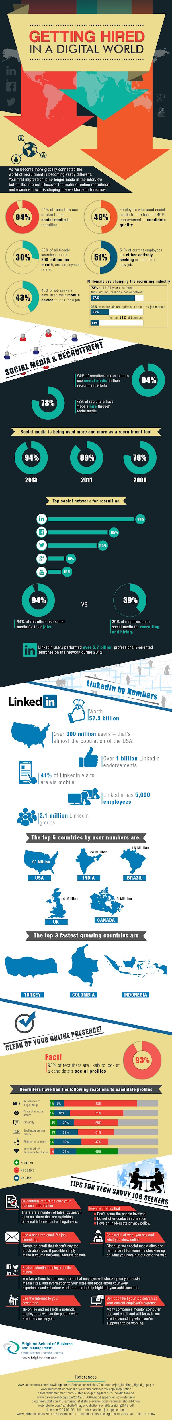 BSBM - Getting Hired in a Digital World - Infographic
