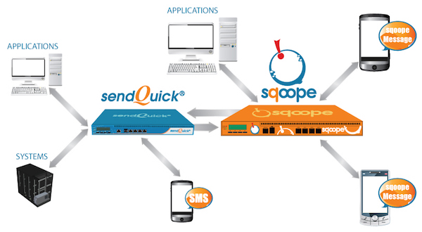 sqoope-with-sendQuick-Diagram