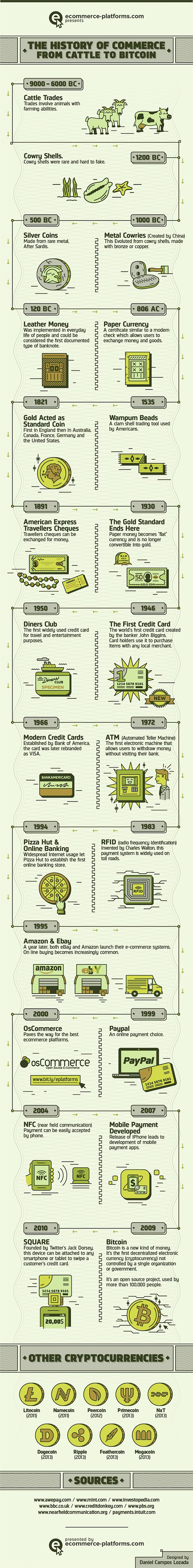 The History of Commerce