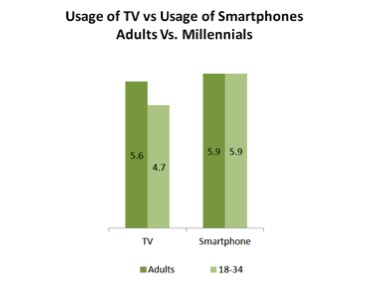 usage of tv vs smartphones chart