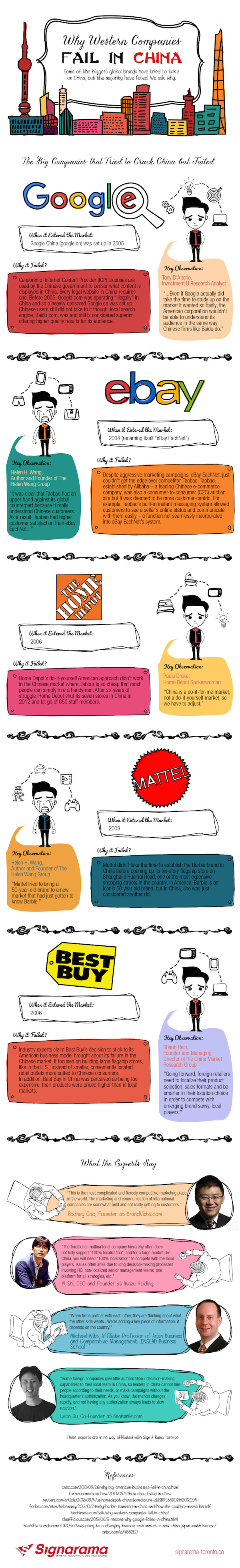 Why Western Companies Fail in China An Info-graphic