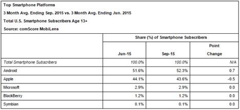 smartphone platforms