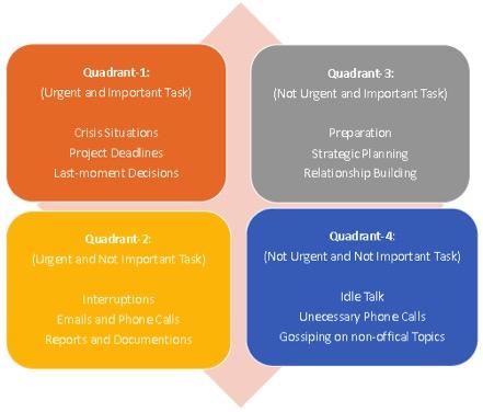 task quadrant