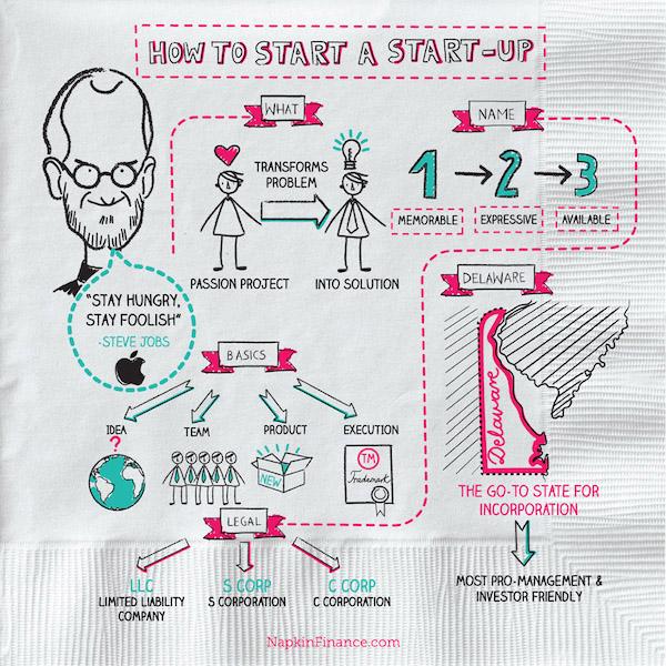 napkin-finance-how-to-start-a-startup