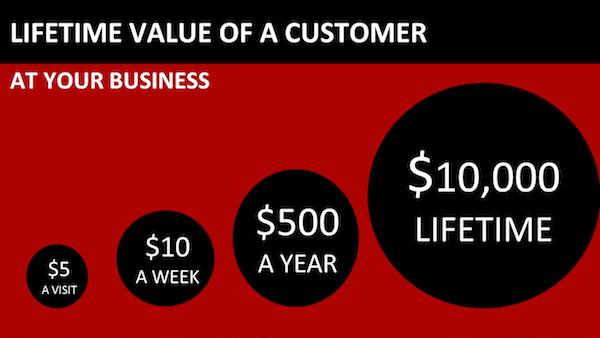arjun sen Lifetime Value Of a Customer