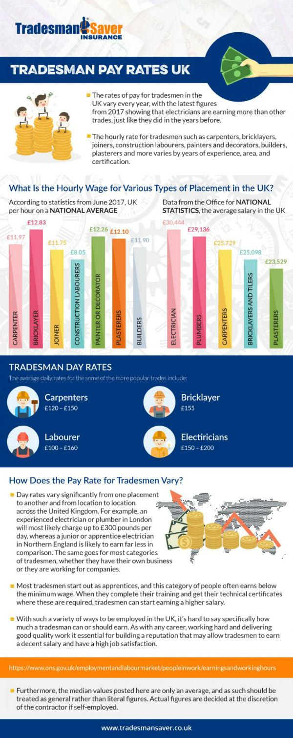 Tradesman-Saver-pay-rates